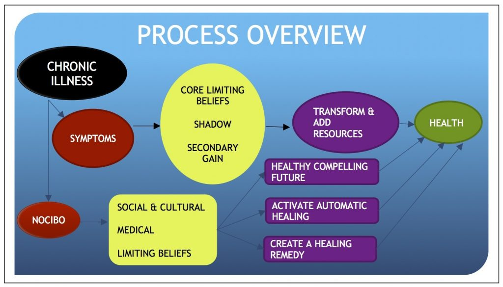 Medical Hypnotherapy Process