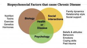 cause-chronic-disease