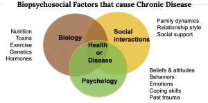 biopsychosocial cause of disease