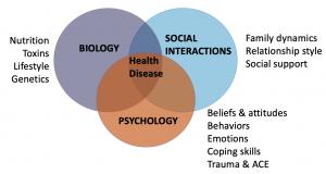 psychosocial factors of disease