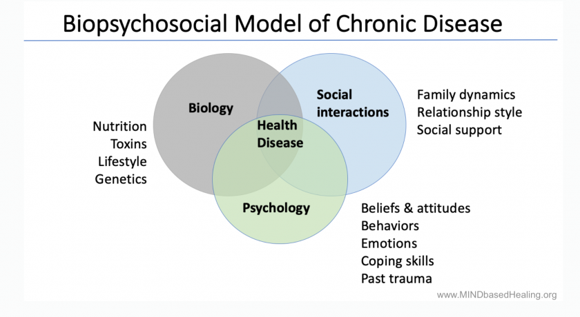 The Psychosocial Factors behind Chronic Disease