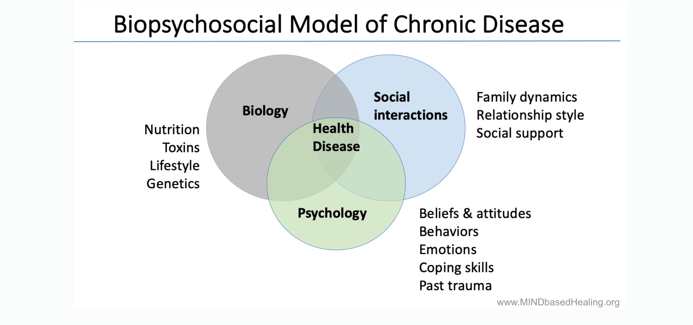 biopsychosocial-model-of-chronic-disease